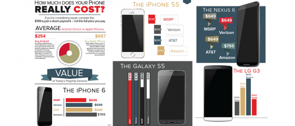 How Much Does Your Phone Really Cost?
